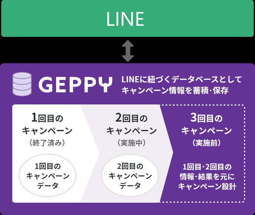 LINEに紐づくデータベースとしてキャンペーン情報を蓄積・保存