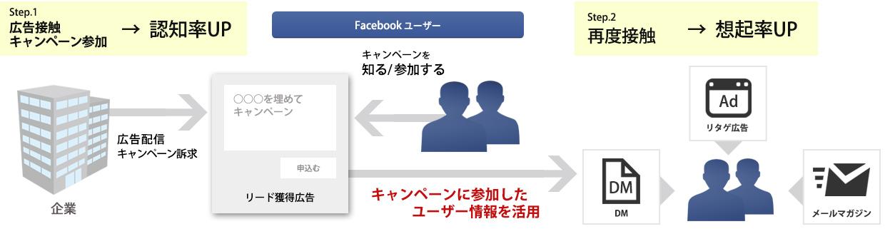 Facebookリード獲得広告イメージ